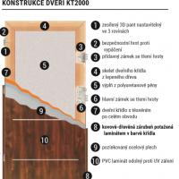 konstrukce dveří KT2000